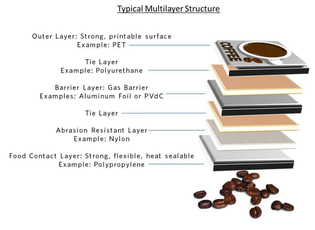Multilayer Structure