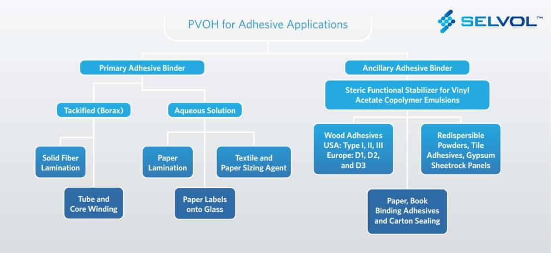 Selvol Adhesives