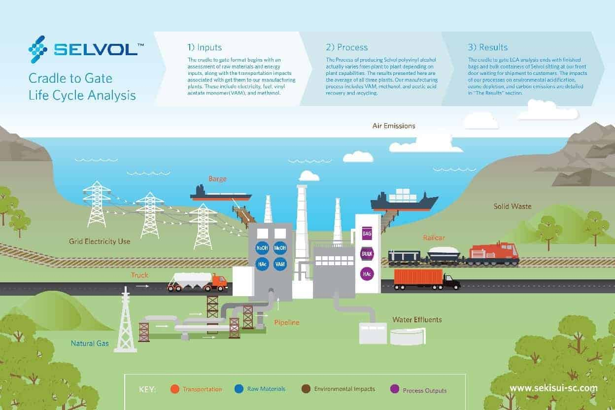 Selvol Polyvinyl Alcohol Life Cycle Analysis Results Shared